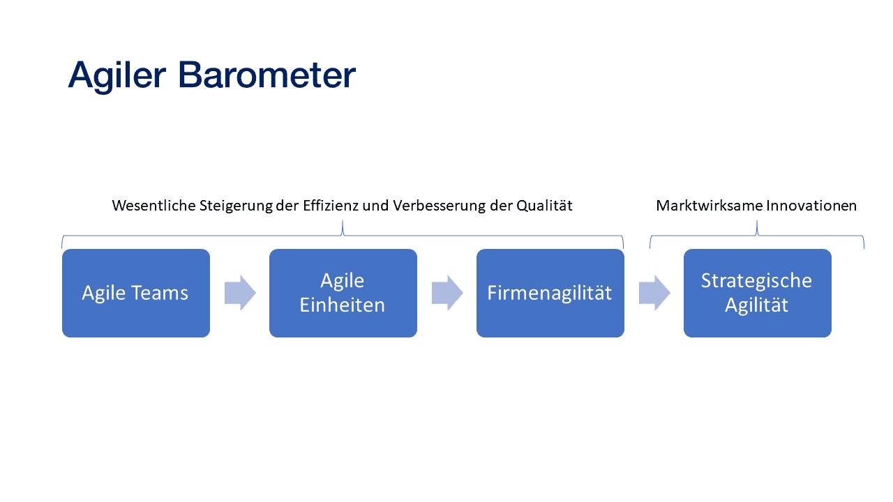 Der agile Barometer